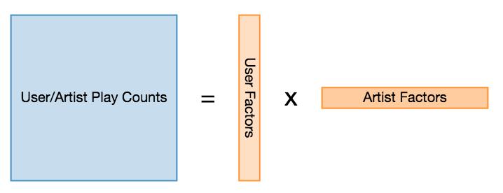 Finding Similar Music using Matrix Factorization