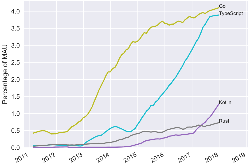 Ranking Programming Languages by GitHub Users