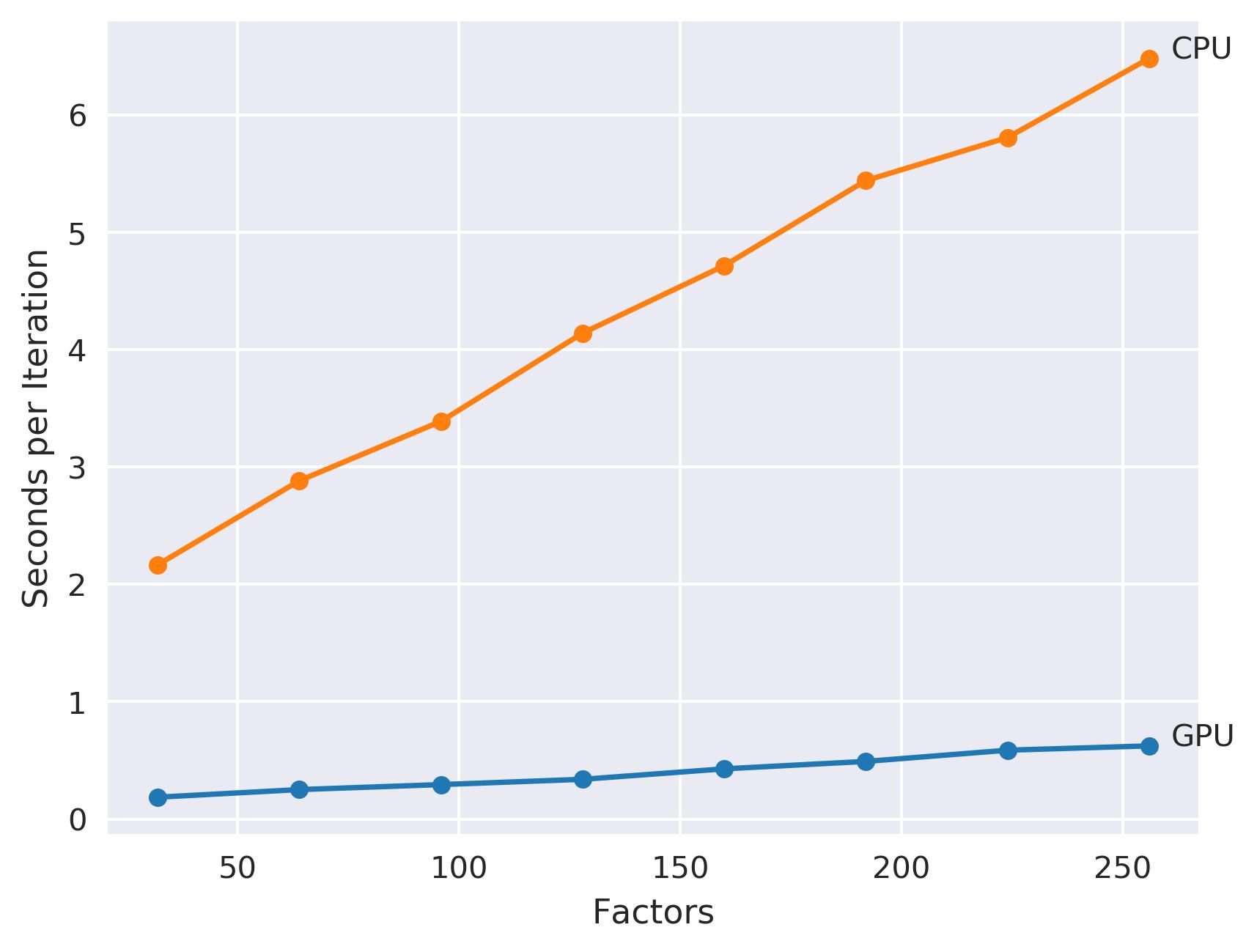 CUDA Tutorial: Implicit Matrix Factorization on the GPU