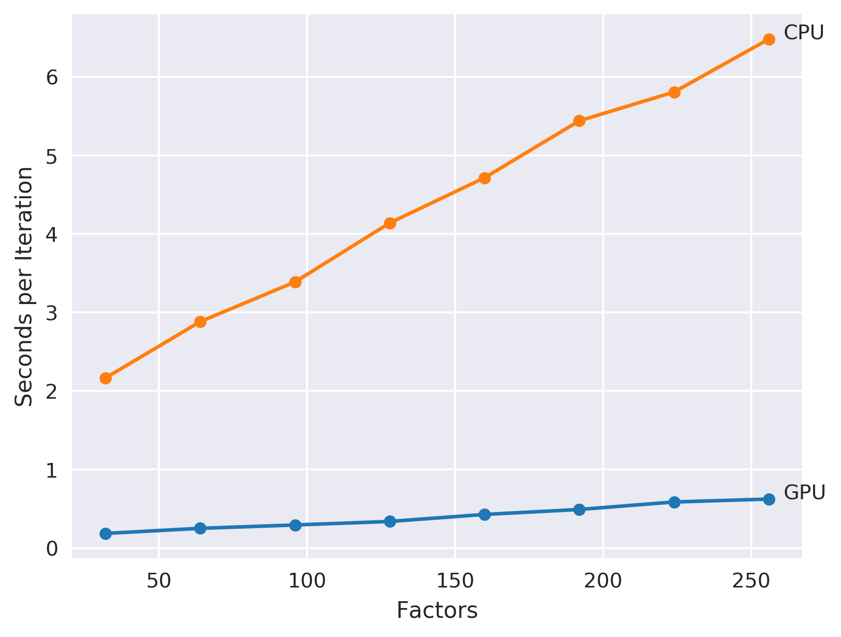 CUDA Tutorial: Implicit Matrix Factorization on the GPU
