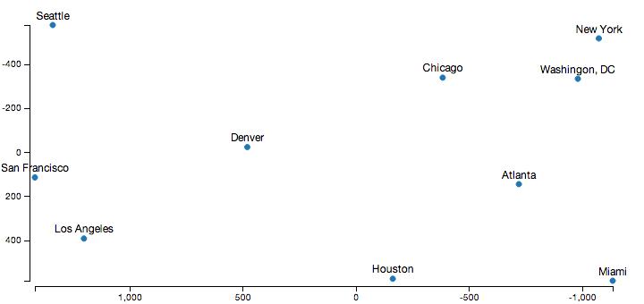 Data Visualization using Multidimensional Scaling