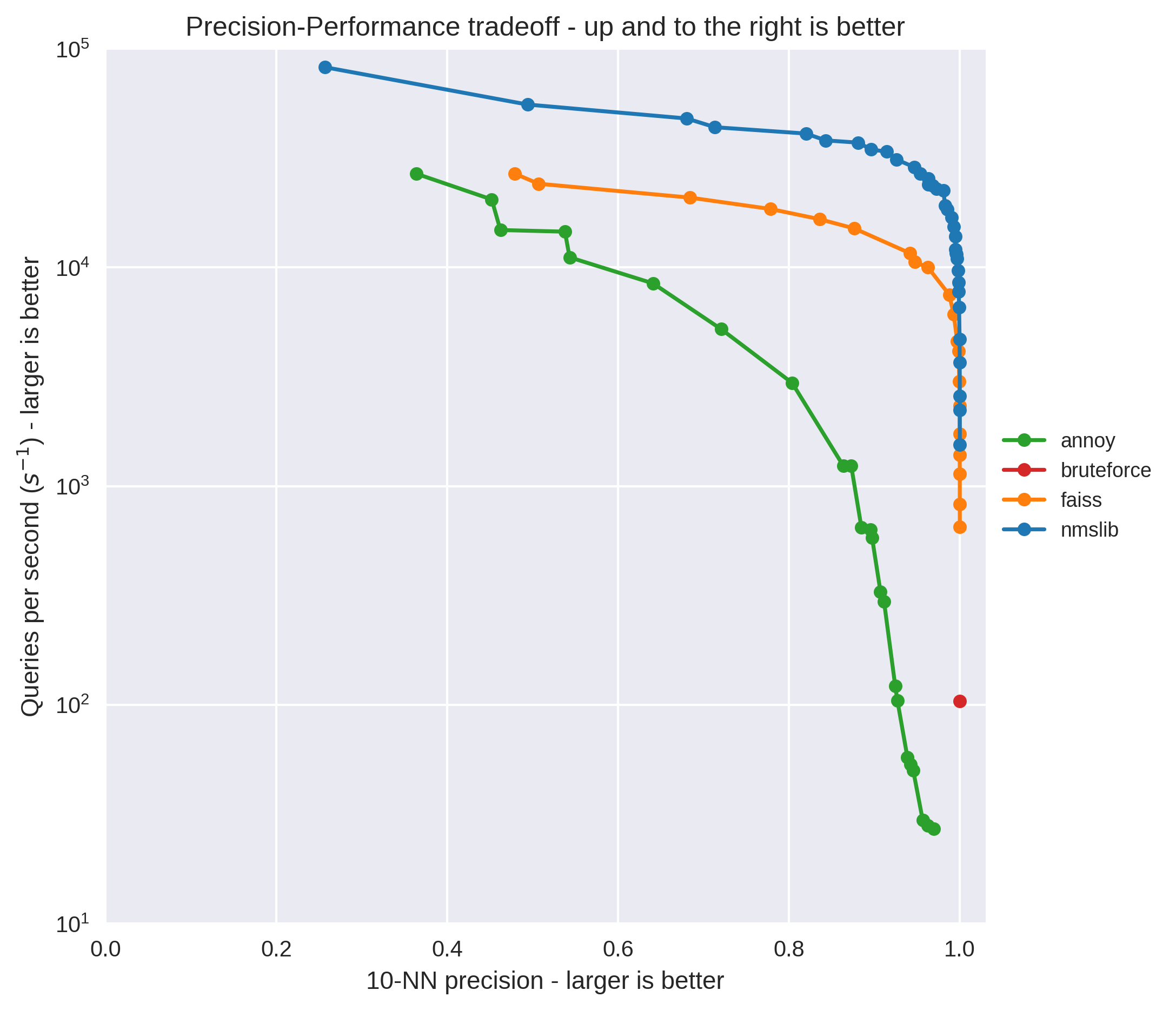 Approximate Nearest Neighbours for Recommender Systems