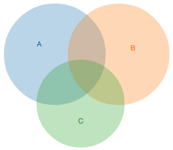 Venn diagrams with d3js ccuart Gallery